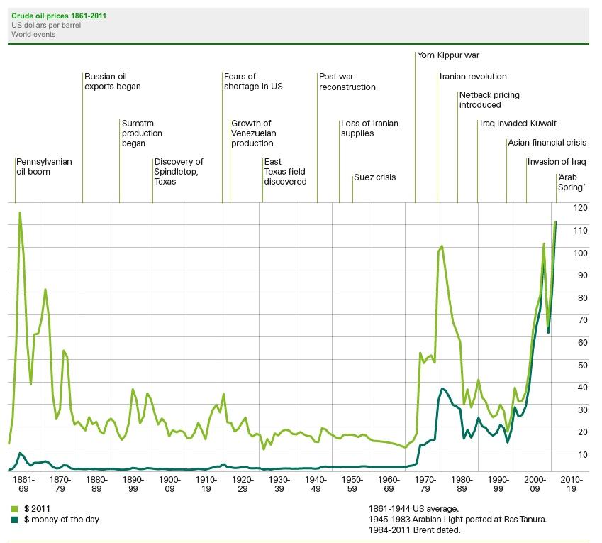Le pic pétrolier concept non scientifique selon le Centre d'analyse, de prospective et de stratégie (CAPS) du Quai d'Orsay Bp-oil-price