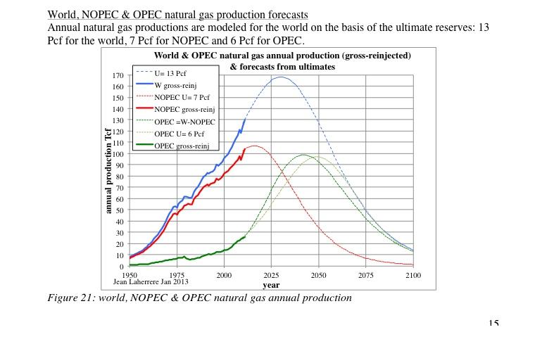 Articles de Jean Laherrère février 2013 : prévisions 1900 2100 et productions IOCs  et prévisions Jfnatgasprod