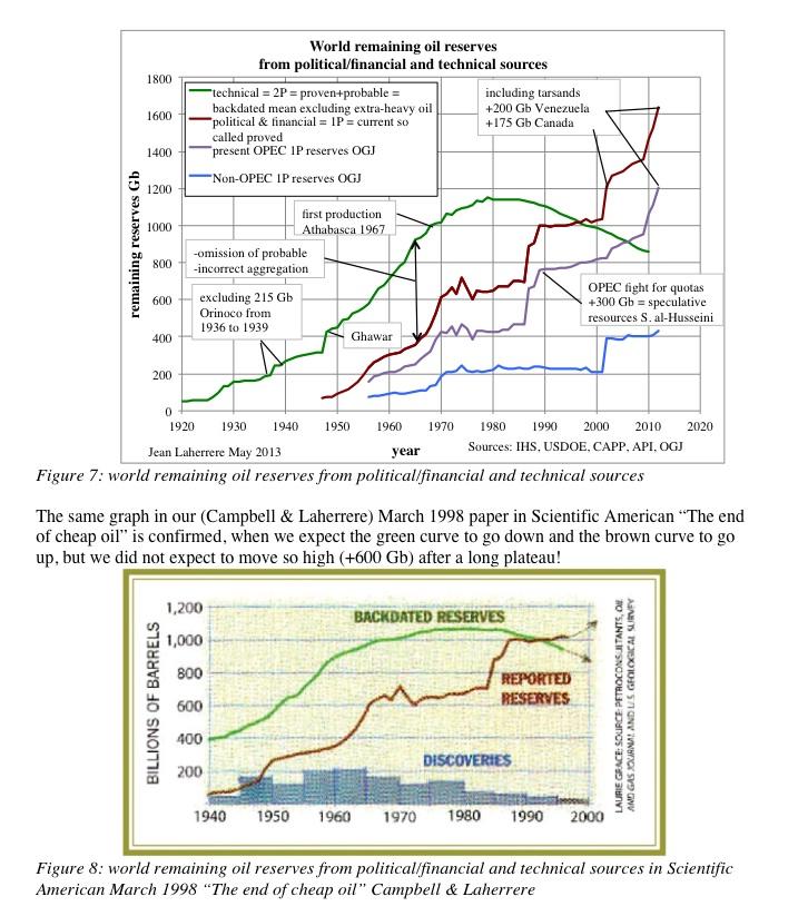 Articles de Jean Laherrère février 2013 : prévisions 1900 2100 et productions IOCs  et prévisions Jlreserves