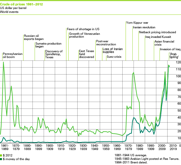 bp-oil-price-2013.jpg